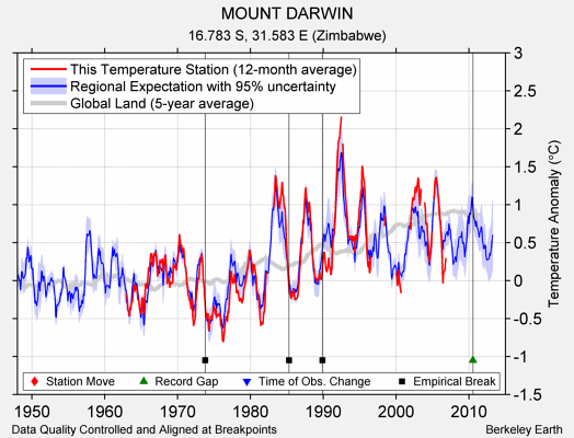 MOUNT DARWIN comparison to regional expectation