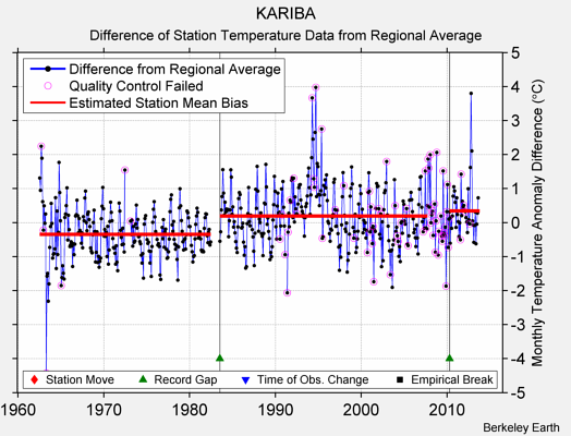 KARIBA difference from regional expectation