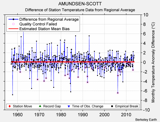 AMUNDSEN-SCOTT difference from regional expectation