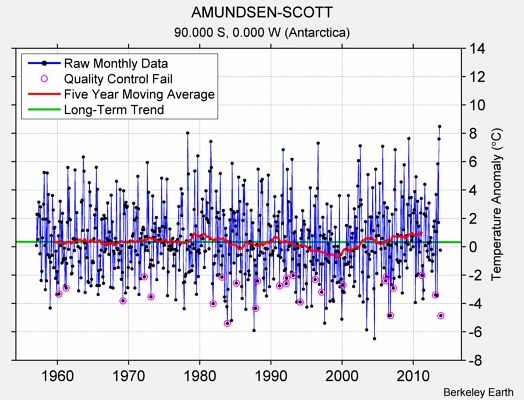 AMUNDSEN-SCOTT Raw Mean Temperature