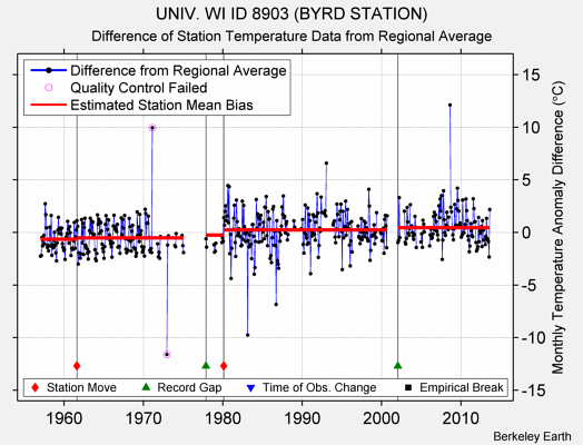 UNIV. WI ID 8903 (BYRD STATION) difference from regional expectation