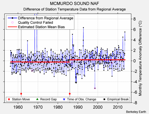 MCMURDO SOUND NAF difference from regional expectation