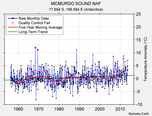 MCMURDO SOUND NAF Raw Mean Temperature