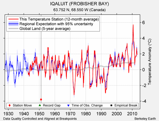 IQALUIT (FROBISHER BAY) comparison to regional expectation