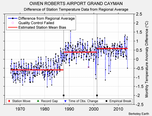 OWEN ROBERTS AIRPORT GRAND CAYMAN difference from regional expectation