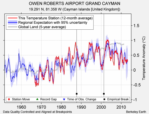 OWEN ROBERTS AIRPORT GRAND CAYMAN comparison to regional expectation