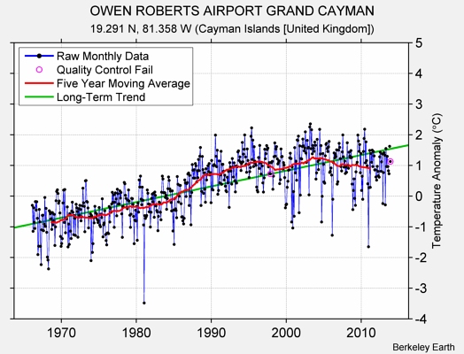 OWEN ROBERTS AIRPORT GRAND CAYMAN Raw Mean Temperature