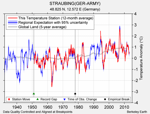 STRAUBING(GER-ARMY) comparison to regional expectation