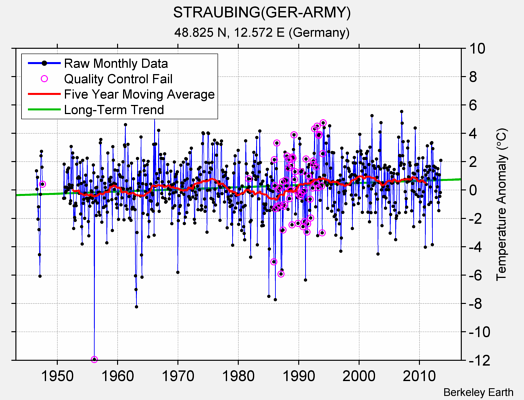 STRAUBING(GER-ARMY) Raw Mean Temperature