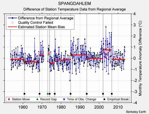 SPANGDAHLEM difference from regional expectation