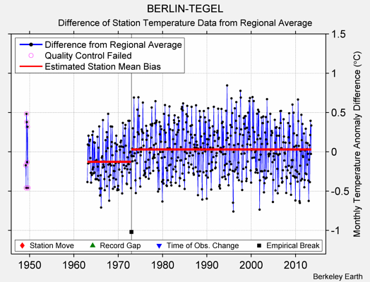 BERLIN-TEGEL difference from regional expectation
