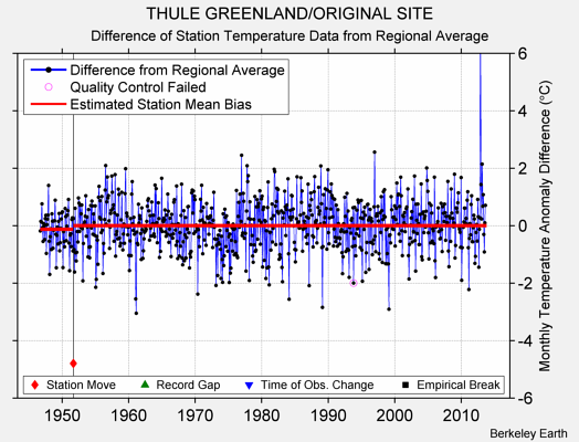 THULE GREENLAND/ORIGINAL SITE difference from regional expectation