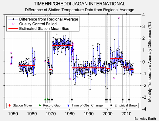 TIMEHRI/CHEDDI JAGAN INTERNATIONAL difference from regional expectation