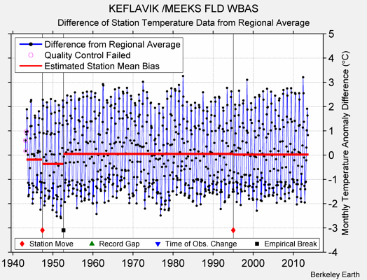 KEFLAVIK /MEEKS FLD WBAS difference from regional expectation