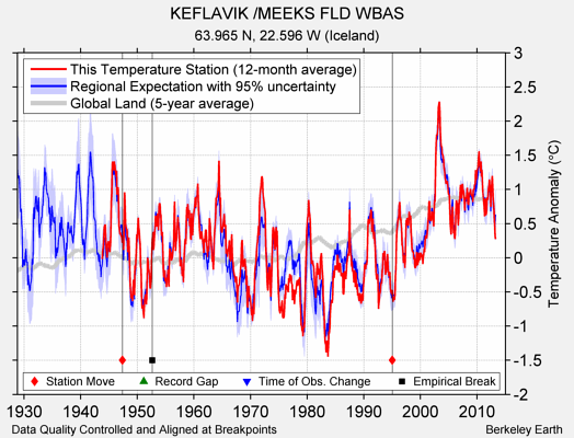 KEFLAVIK /MEEKS FLD WBAS comparison to regional expectation