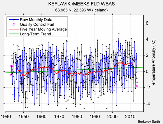 KEFLAVIK /MEEKS FLD WBAS Raw Mean Temperature