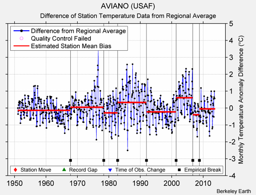 AVIANO (USAF) difference from regional expectation