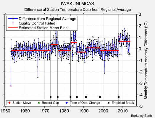 IWAKUNI MCAS difference from regional expectation