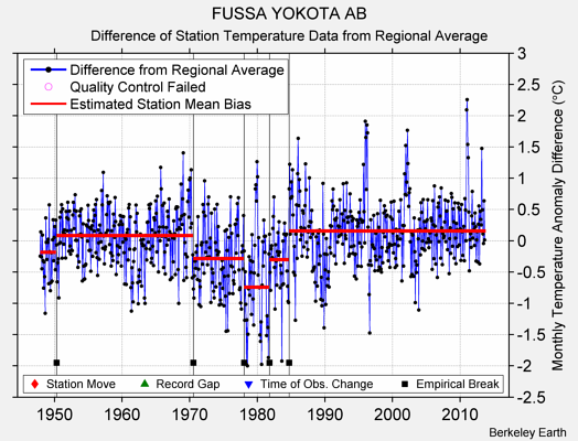 FUSSA YOKOTA AB difference from regional expectation