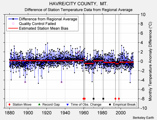 HAVRE/CITY COUNTY,  MT. difference from regional expectation