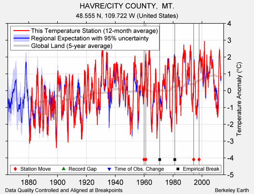 HAVRE/CITY COUNTY,  MT. comparison to regional expectation