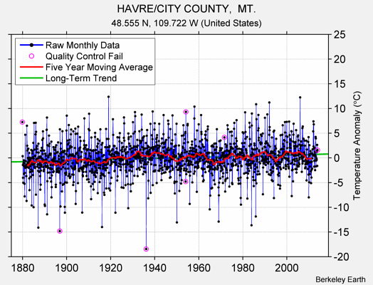 HAVRE/CITY COUNTY,  MT. Raw Mean Temperature