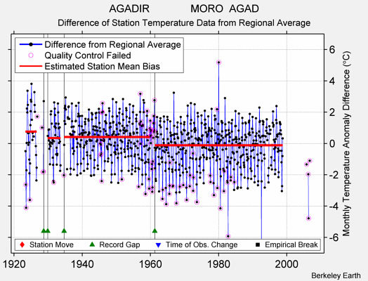 AGADIR              MORO  AGAD difference from regional expectation