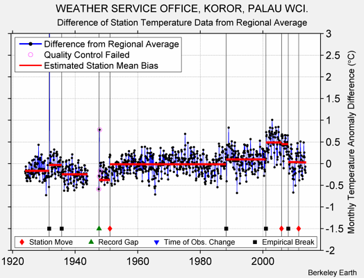 WEATHER SERVICE OFFICE, KOROR, PALAU WCI. difference from regional expectation