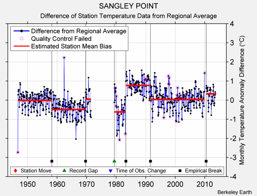 SANGLEY POINT difference from regional expectation