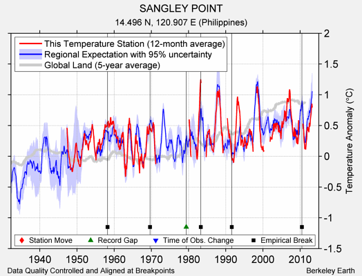 SANGLEY POINT comparison to regional expectation