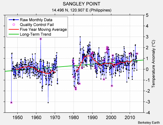 SANGLEY POINT Raw Mean Temperature