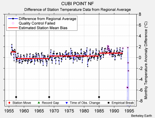CUBI POINT NF difference from regional expectation
