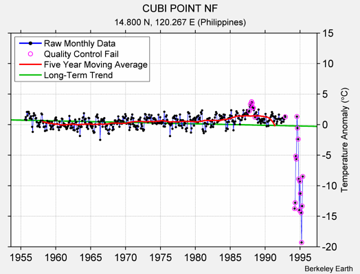CUBI POINT NF Raw Mean Temperature