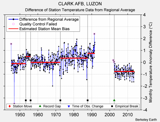 CLARK AFB, LUZON difference from regional expectation