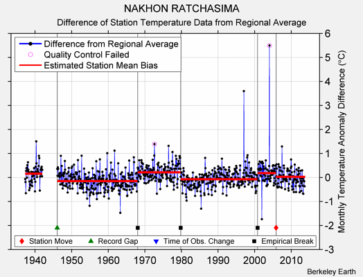 NAKHON RATCHASIMA difference from regional expectation