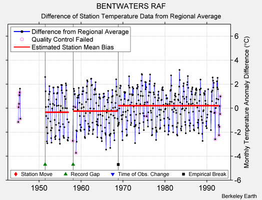 BENTWATERS RAF difference from regional expectation