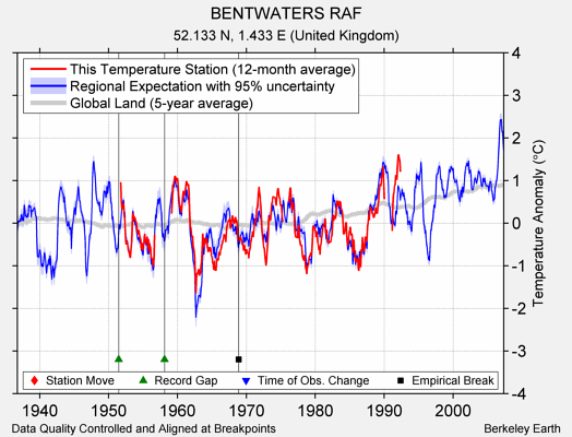 BENTWATERS RAF comparison to regional expectation