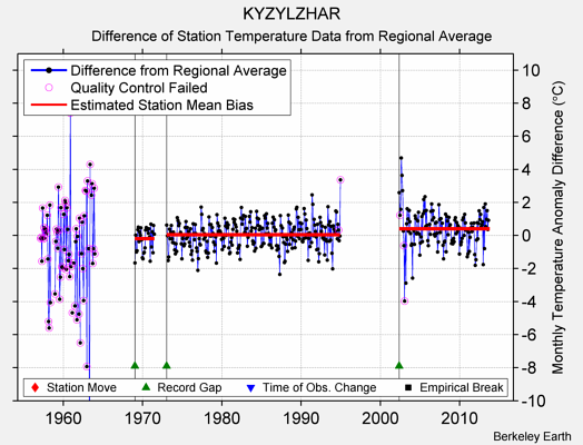 KYZYLZHAR difference from regional expectation
