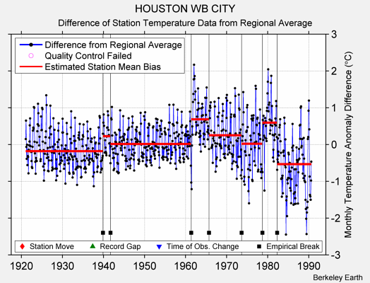 HOUSTON WB CITY difference from regional expectation