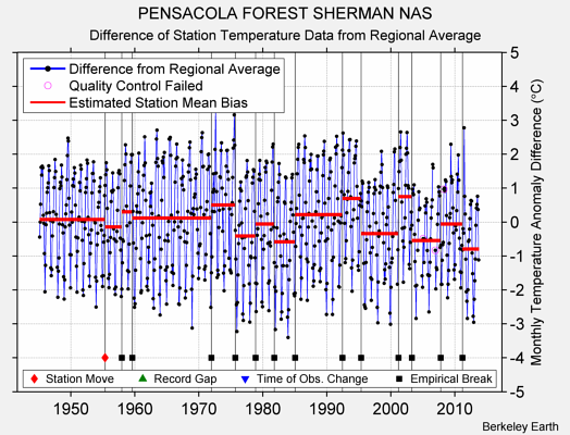 PENSACOLA FOREST SHERMAN NAS difference from regional expectation
