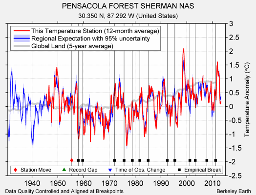 PENSACOLA FOREST SHERMAN NAS comparison to regional expectation