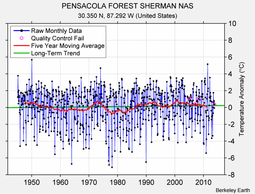 PENSACOLA FOREST SHERMAN NAS Raw Mean Temperature