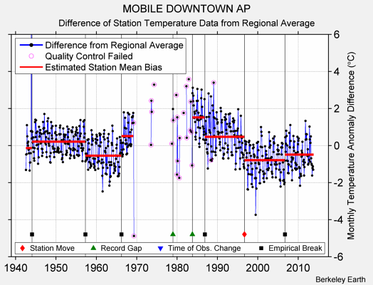 MOBILE DOWNTOWN AP difference from regional expectation