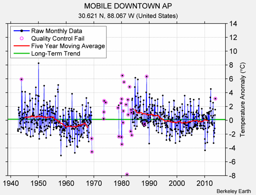 MOBILE DOWNTOWN AP Raw Mean Temperature