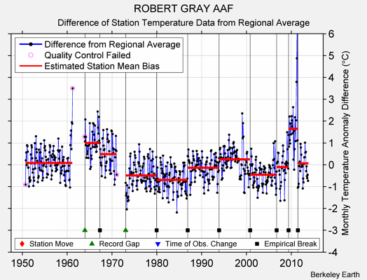 ROBERT GRAY AAF difference from regional expectation