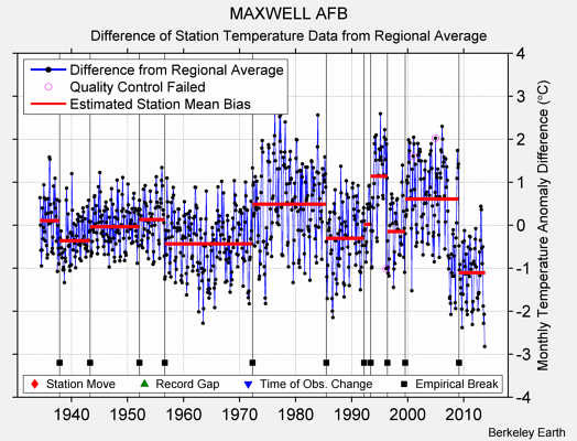 MAXWELL AFB difference from regional expectation