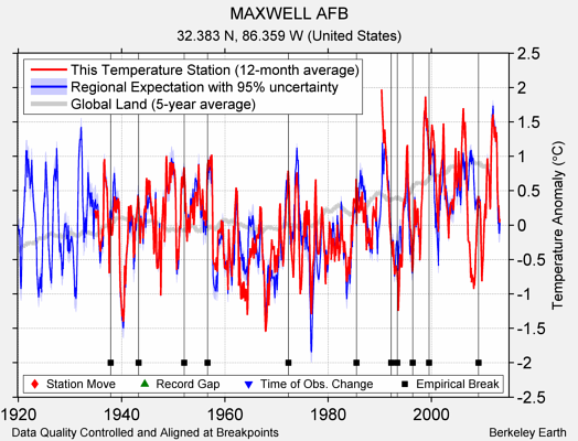 MAXWELL AFB comparison to regional expectation