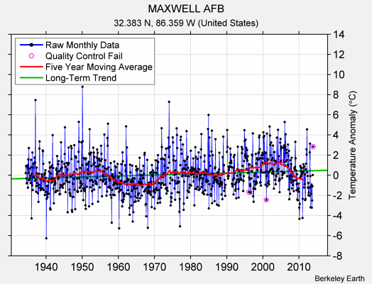 MAXWELL AFB Raw Mean Temperature