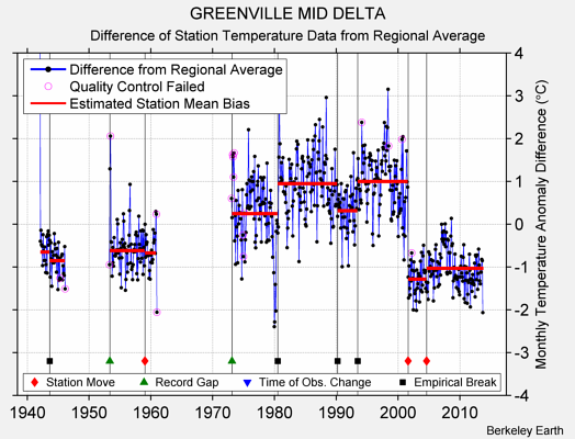 GREENVILLE MID DELTA difference from regional expectation