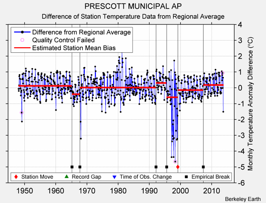 PRESCOTT MUNICIPAL AP difference from regional expectation